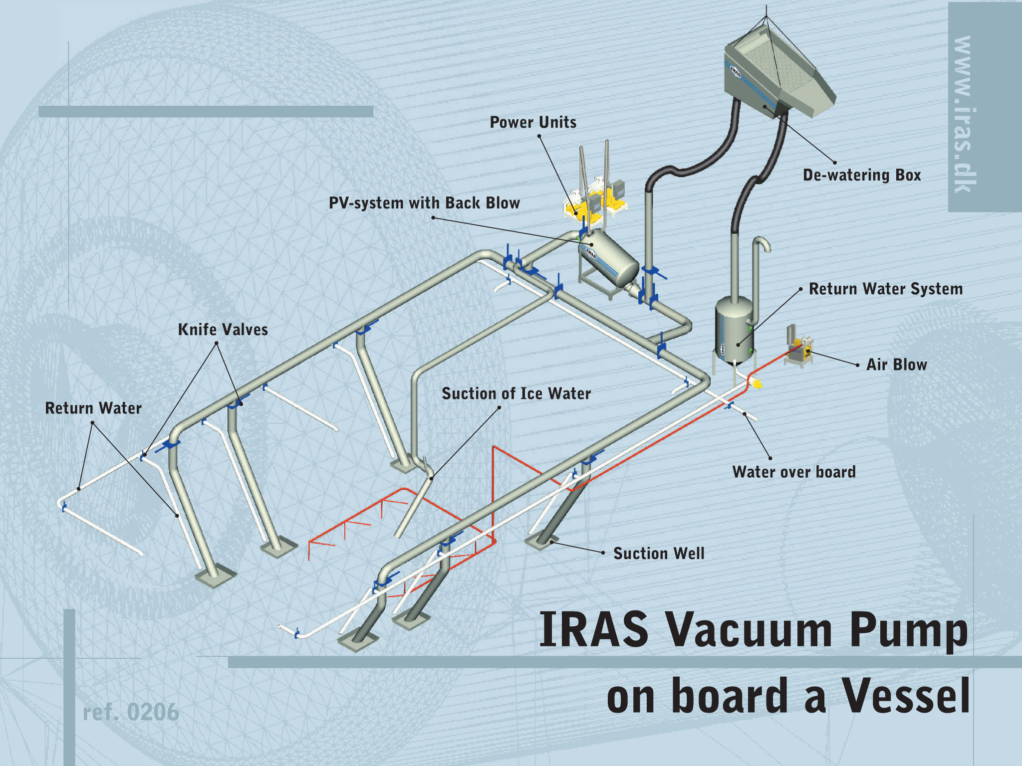 Projects - Distribution systems - Iras